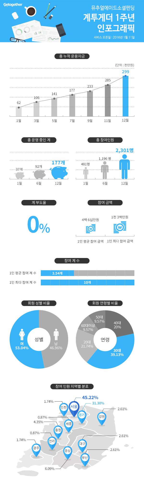 계투게더 1년 결산 항목_inforgraphic3_최종.png